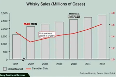 whisky sales report canadian club