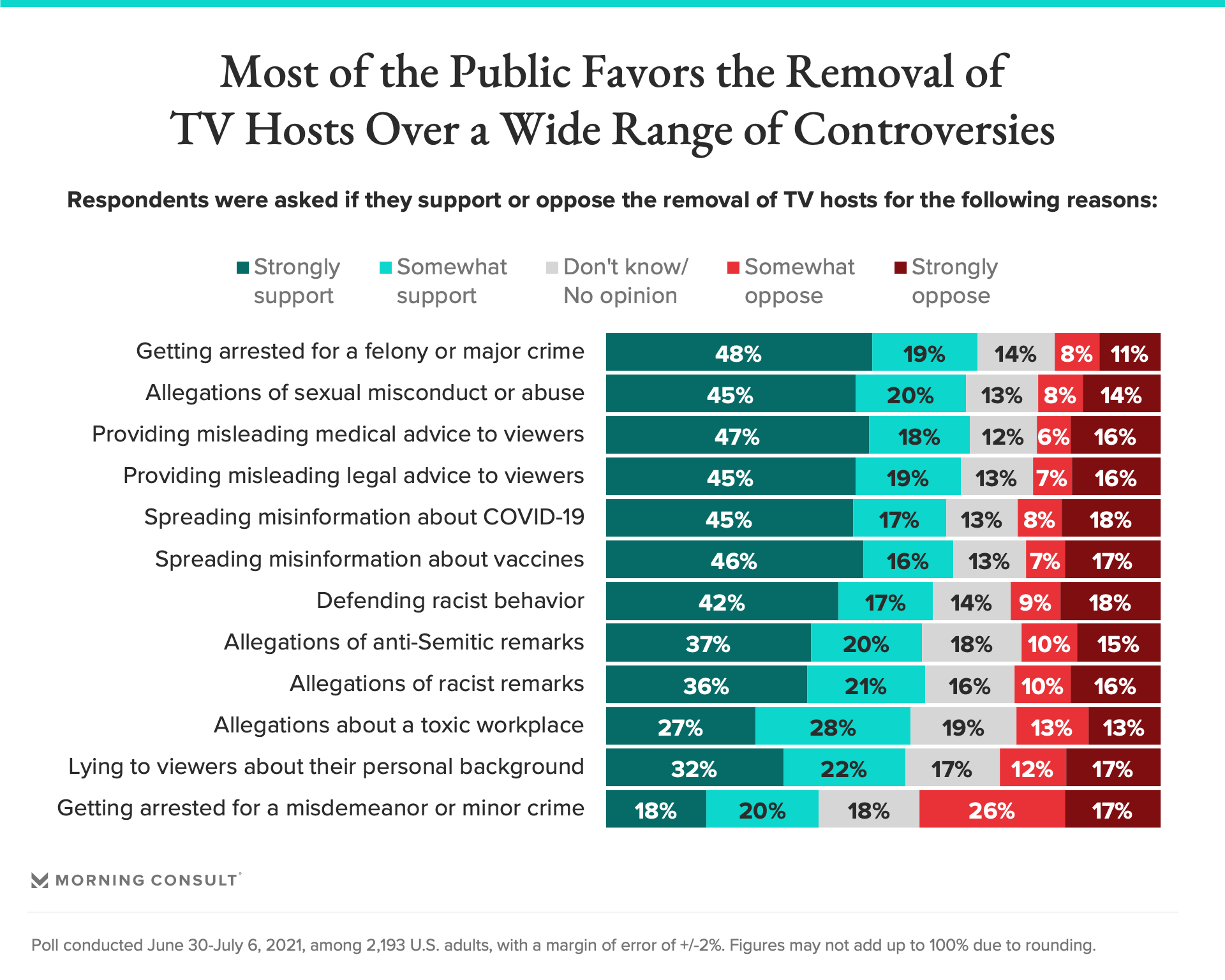 most of the public favors the removal of tv hosts over a wide range of controversies